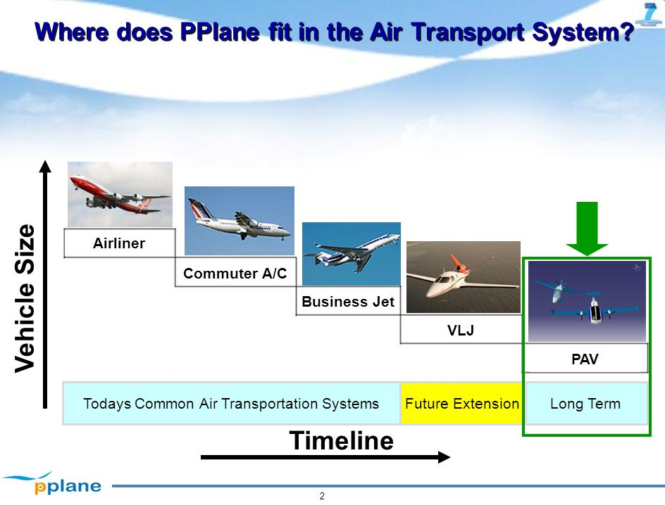 A PERSONAL PLANE AIR TRANSPORTATION SYSTEM - ppt video