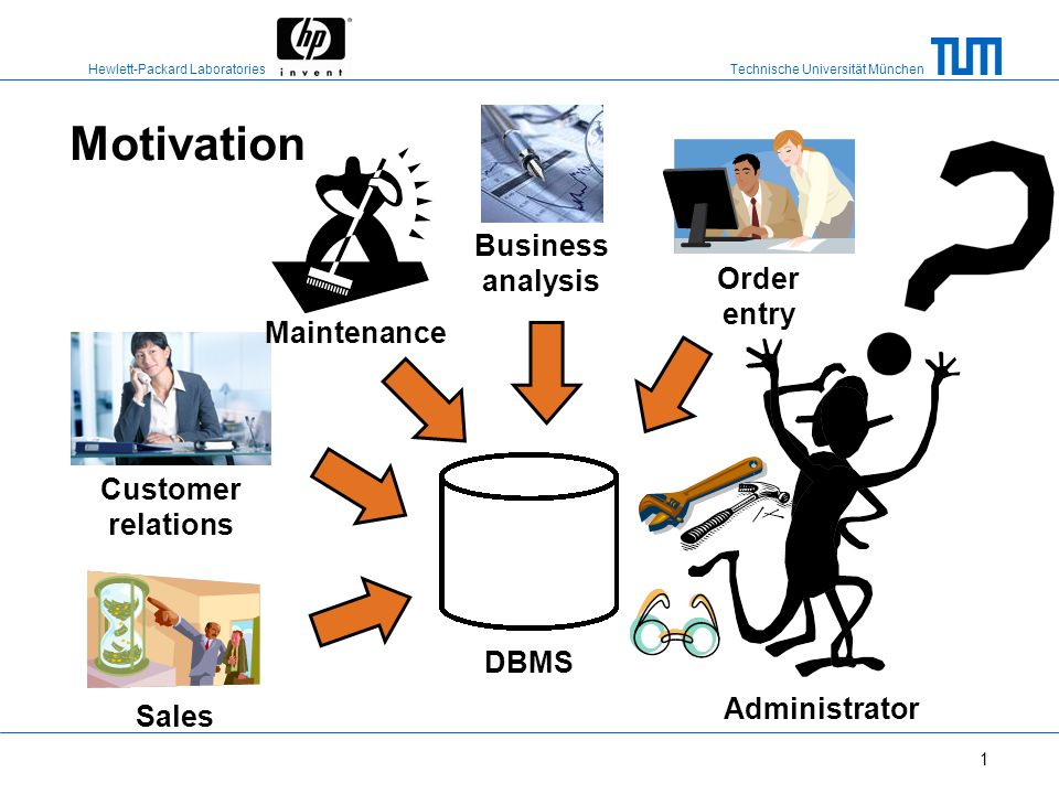 Motivation Business analysis Order entry Maintenance