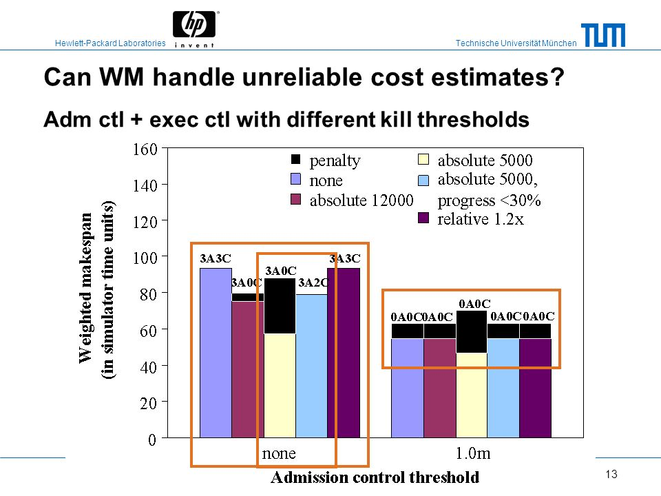 Can WM handle unreliable cost estimates