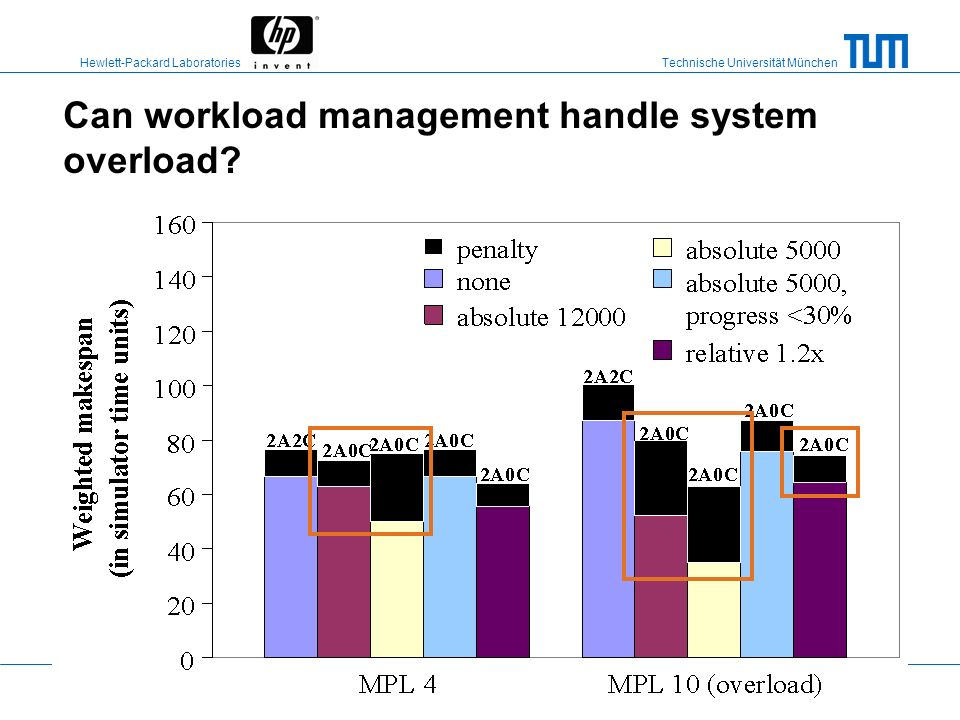 Can workload management handle system overload