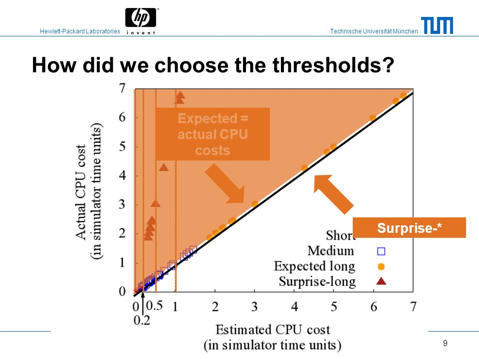 How did we choose the thresholds