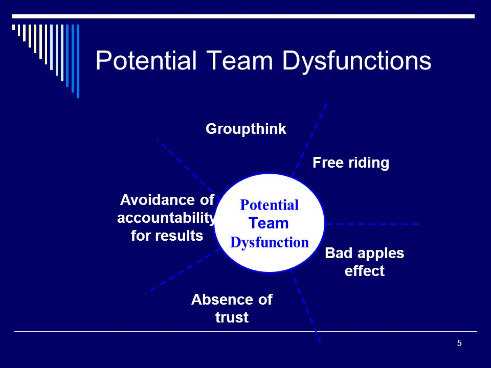 Potential Team Dysfunctions