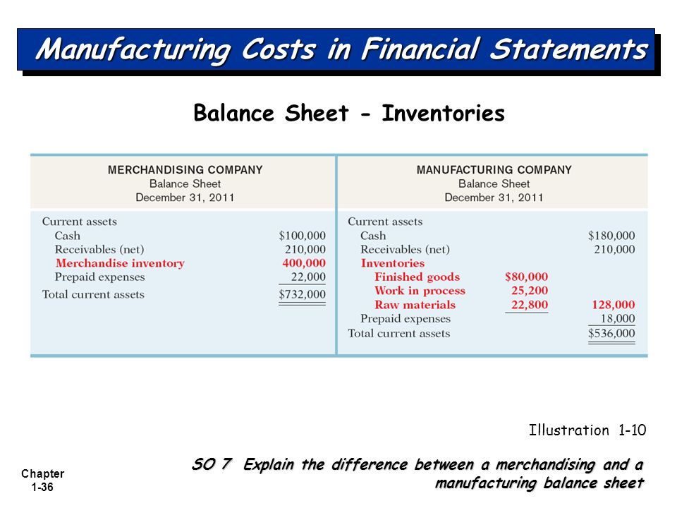 financial statement of manufacturing company pdf