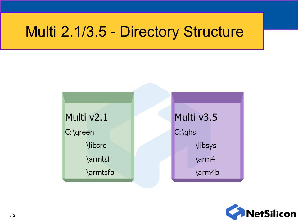 Multi 2.1/3.5 - Directory Structure