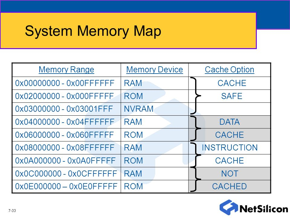 System Memory Map Memory Range Memory Device Cache Option