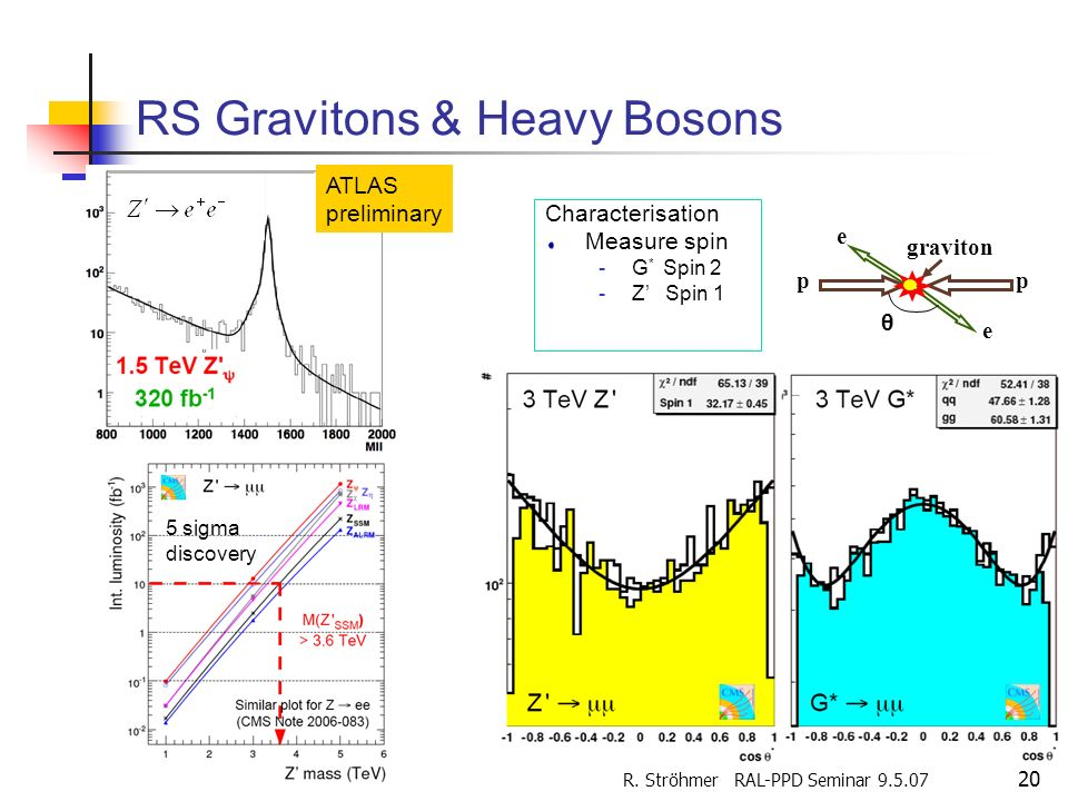 RS Gravitons & Heavy Bosons