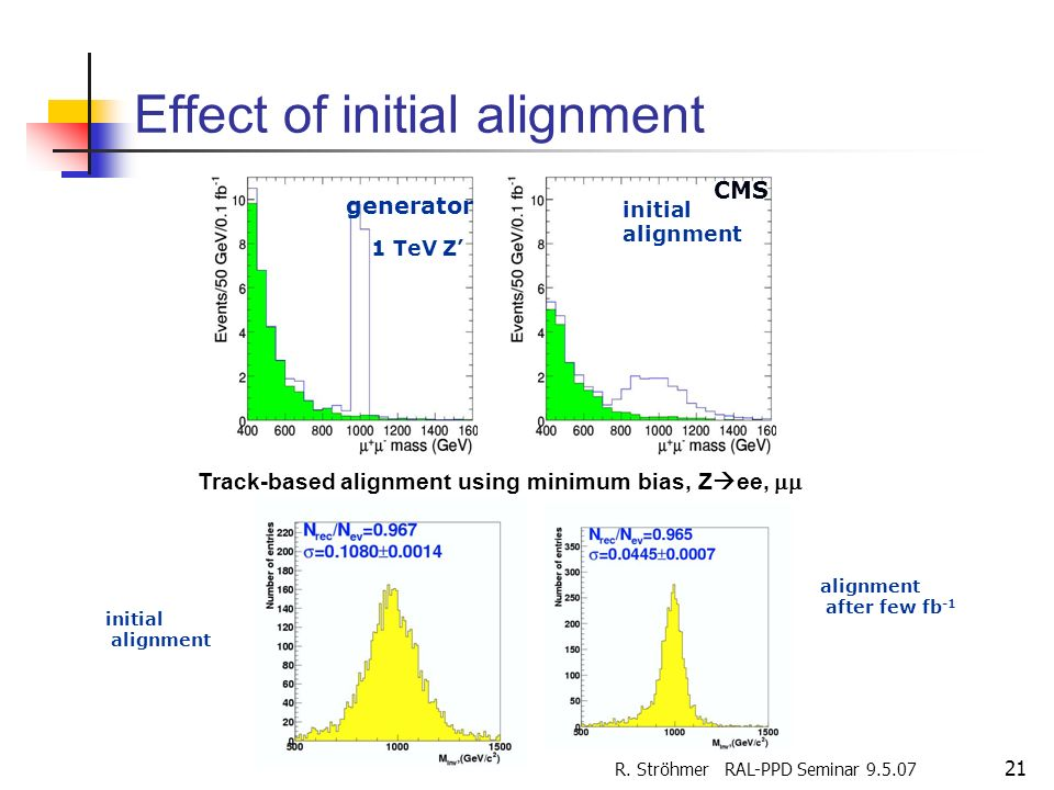 Effect of initial alignment