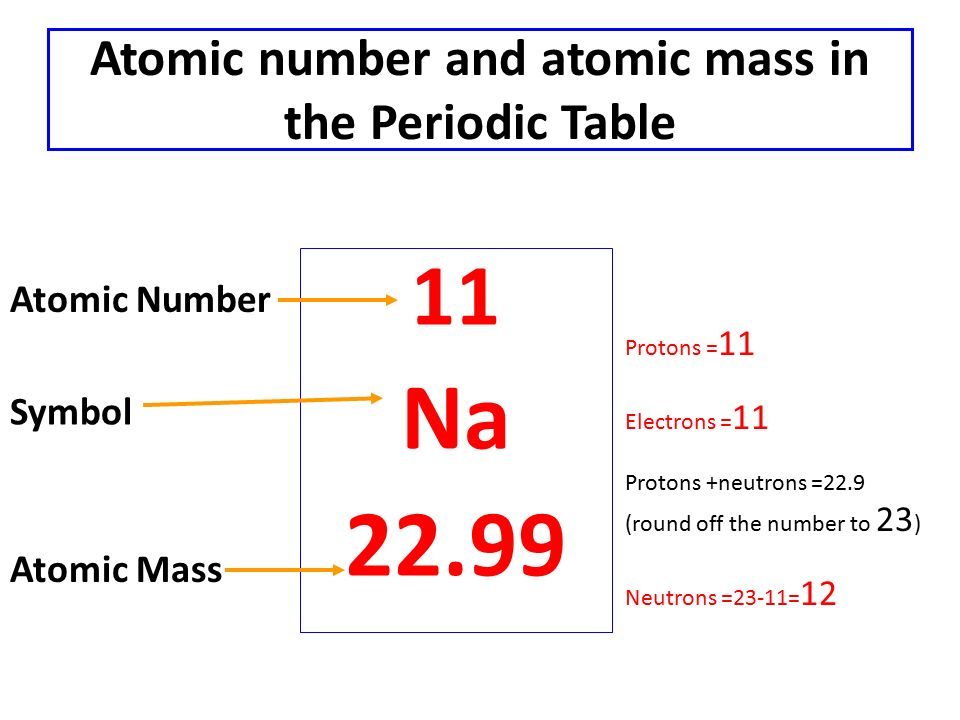 Snc2d grade 10 science academic ppt video online download atomic number and atomic mass in the periodic table urtaz Image collections