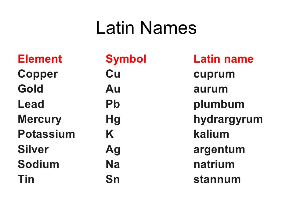 Properties of atoms and the periodic table ppt video online download 4 latin urtaz Choice Image