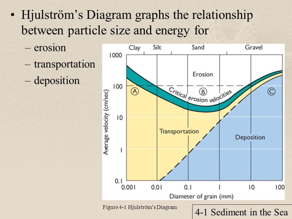 Marine Sediment Diagram Trusted Wiring Diagram