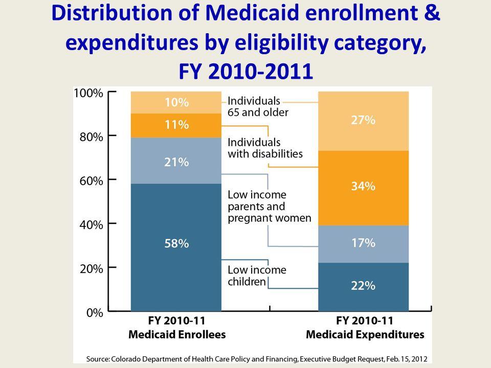 Colorado Health Care Reform: The Path Ahead - ppt download