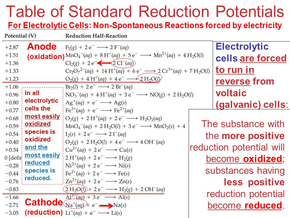 Redox Equations And Stoichiometry Ppt Download