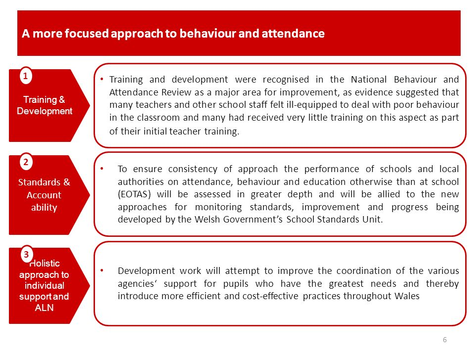A more focused approach to behaviour and attendance