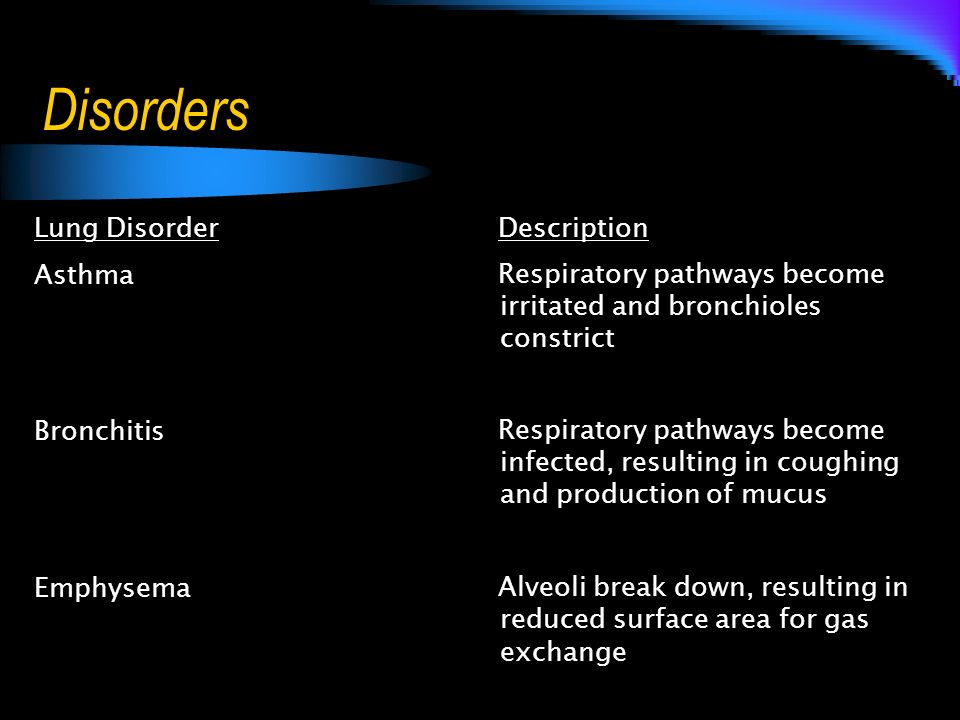 Disorders Lung Disorder Description Asthma