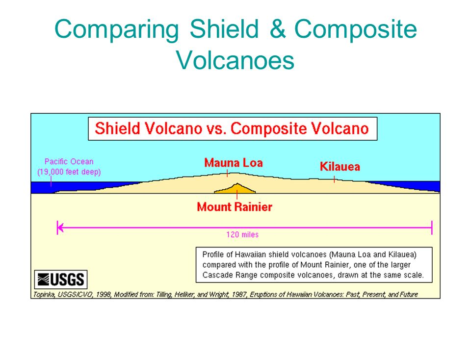 Comparing Shield & Composite Volcanoes