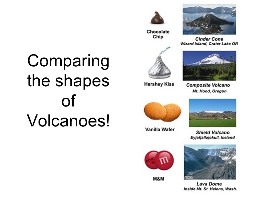 Comparing the shapes of Volcanoes!