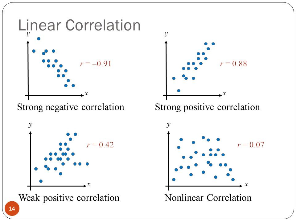 how to find correlation coefficient in stata