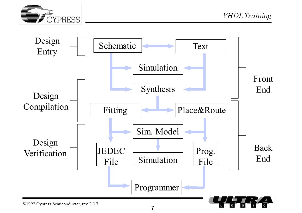 PROGRAMMABLE LOGIC DESIGN WITH VHDL - ppt download