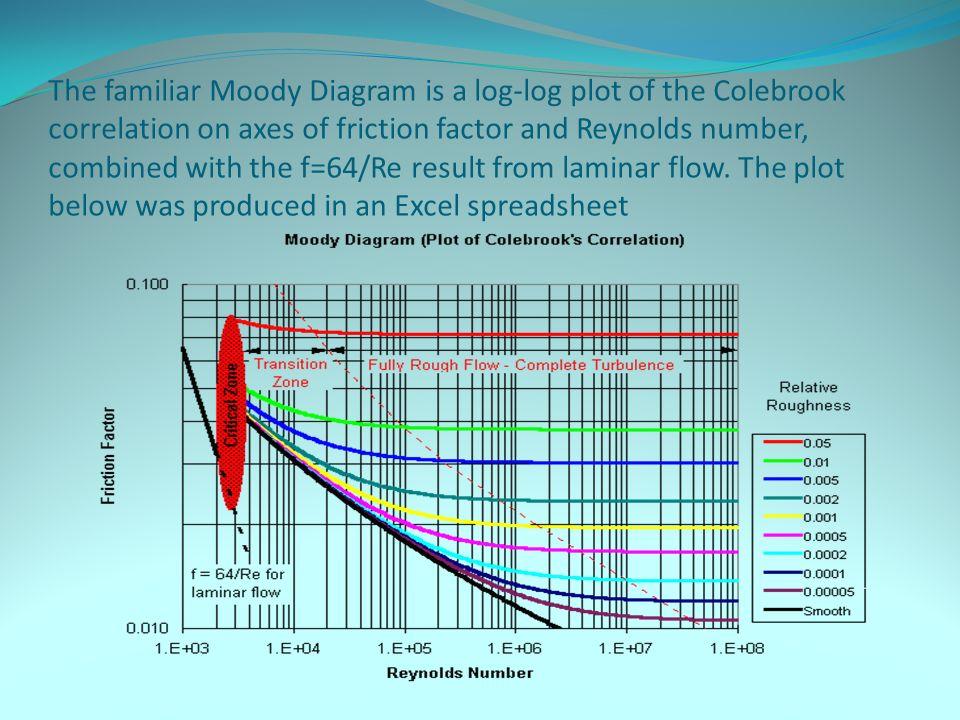 Pipe sizing basics prof dr mahmoud fouad major minor losses the familiar moody diagram is a log log plot of the colebrook correlation on axes ccuart Choice Image