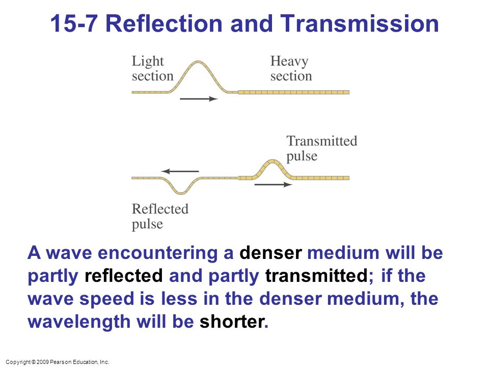15-7 Reflection and Transmission