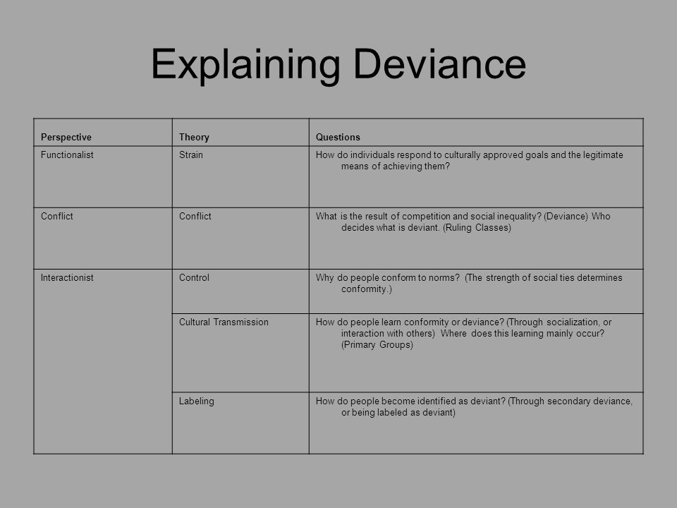 Deviance And Social Control Essential Questions Ppt Download