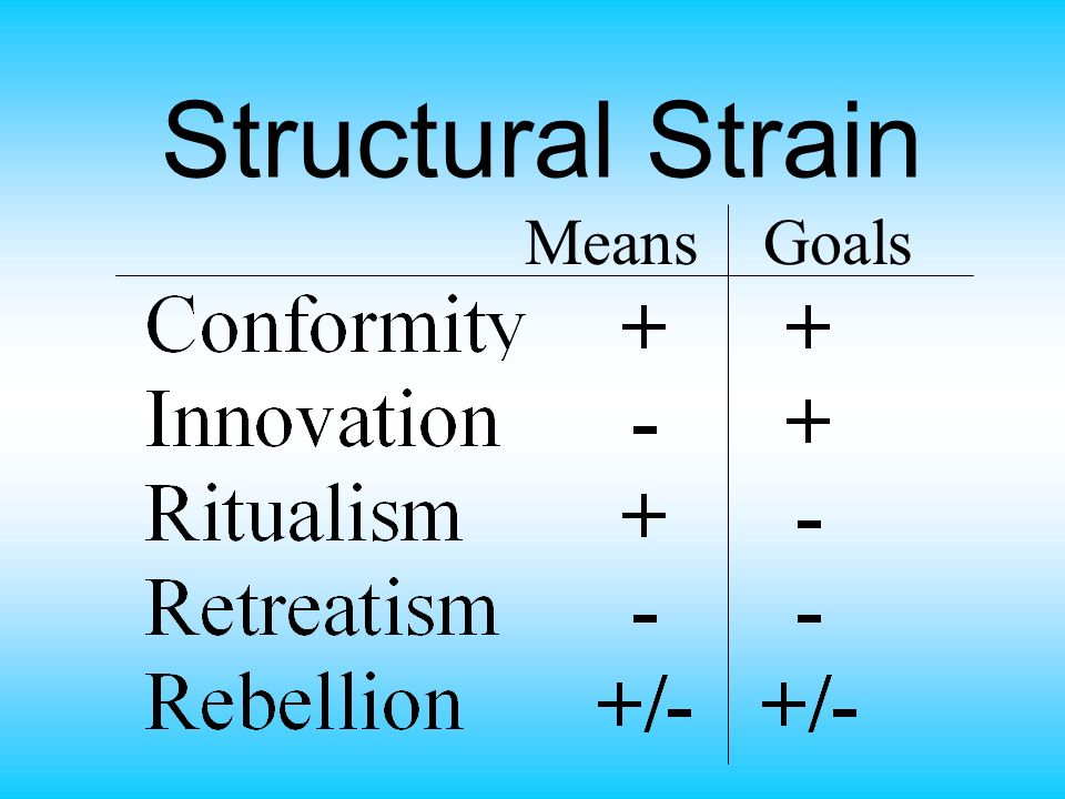 Structural Strain Means Goals