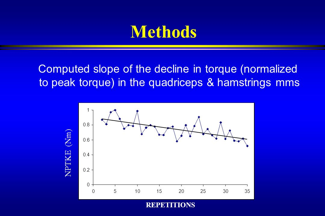 3/22/2017 Methods. Computed slope of the decline in torque (normalized to peak torque) in the quadriceps & hamstrings mms.