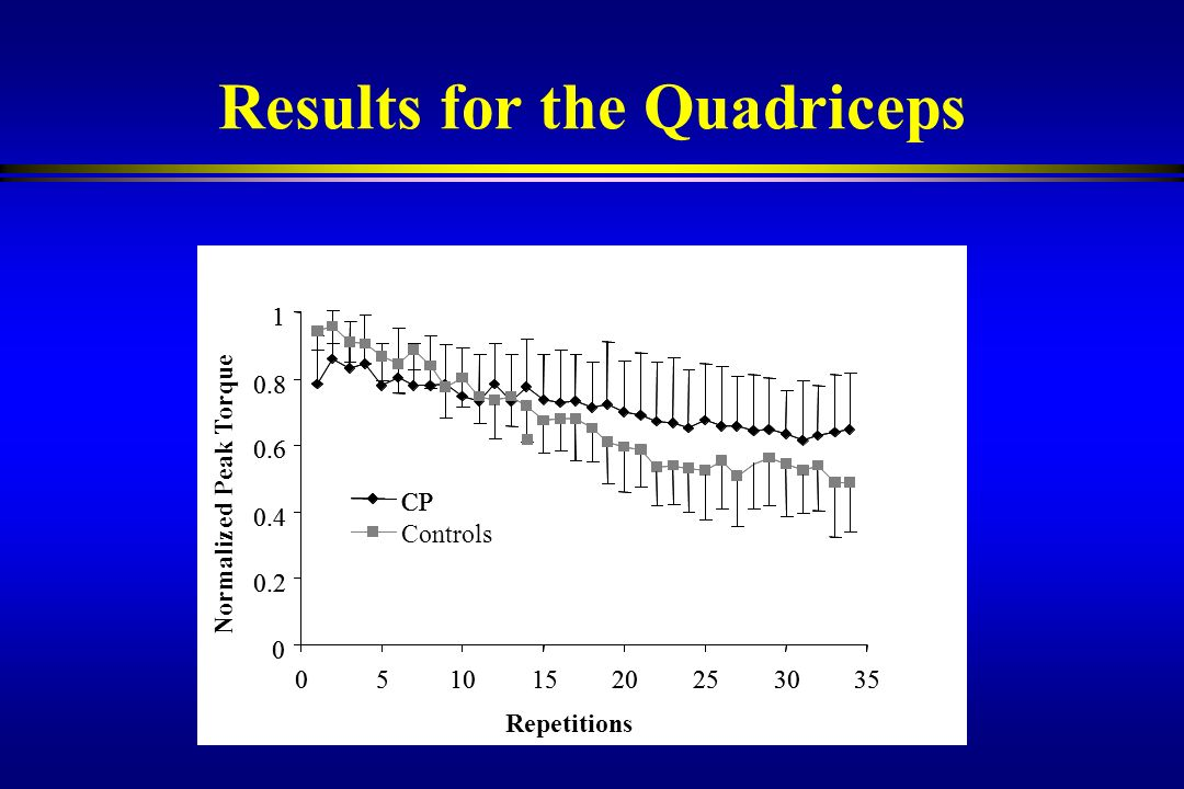 Results for the Quadriceps