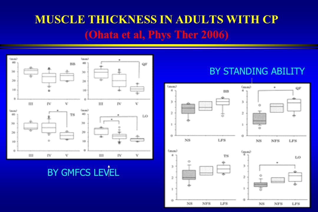 MUSCLE THICKNESS IN ADULTS WITH CP (Ohata et al, Phys Ther 2006)