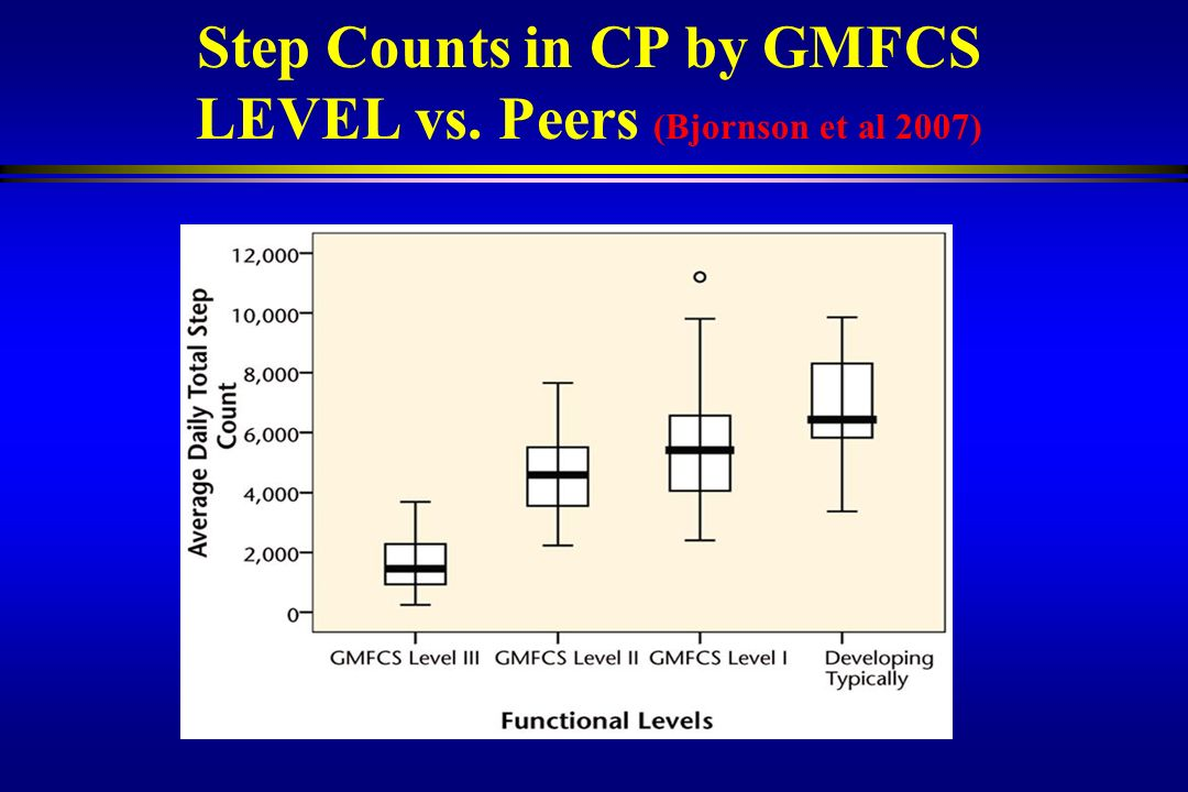 Step Counts in CP by GMFCS LEVEL vs. Peers (Bjornson et al 2007)