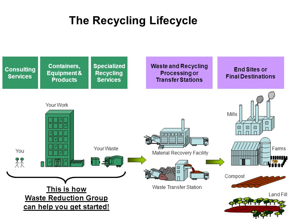 The Recycling Lifecycle
