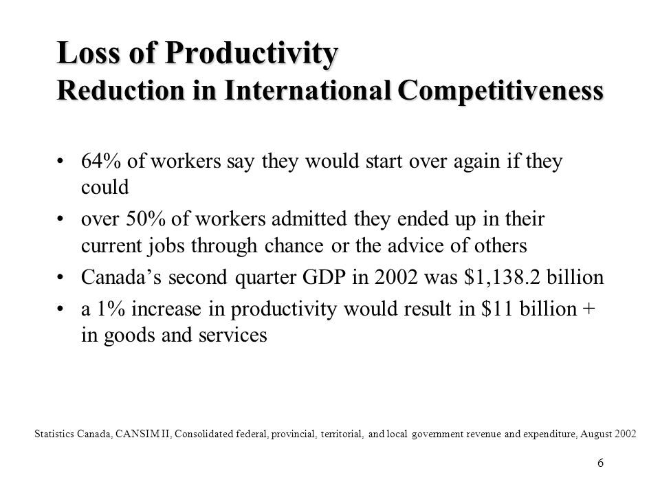 Loss of Productivity Reduction in International Competitiveness