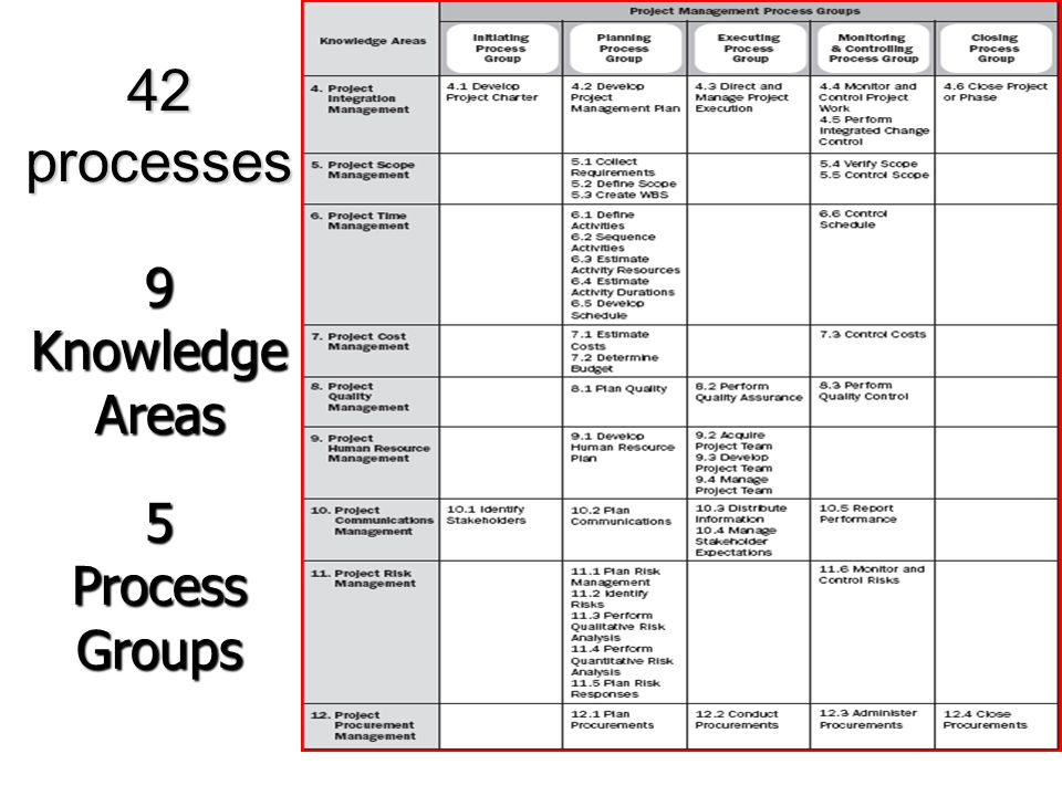 4 42 Processes 9 Knowledge Areas 5 Process Groups