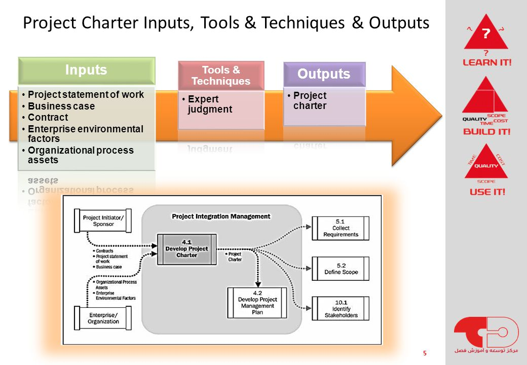 Project Charter Inputs, Tools & Techniques & Outputs