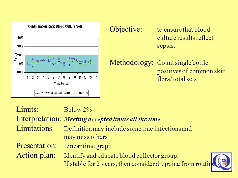 Objective: to ensure that blood culture results reflect sepsis.
