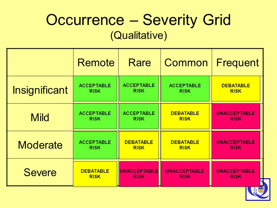 Occurrence – Severity Grid (Qualitative)