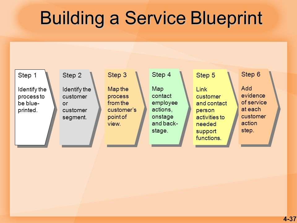 Product and service design ppt video online download building a service blueprint malvernweather Images