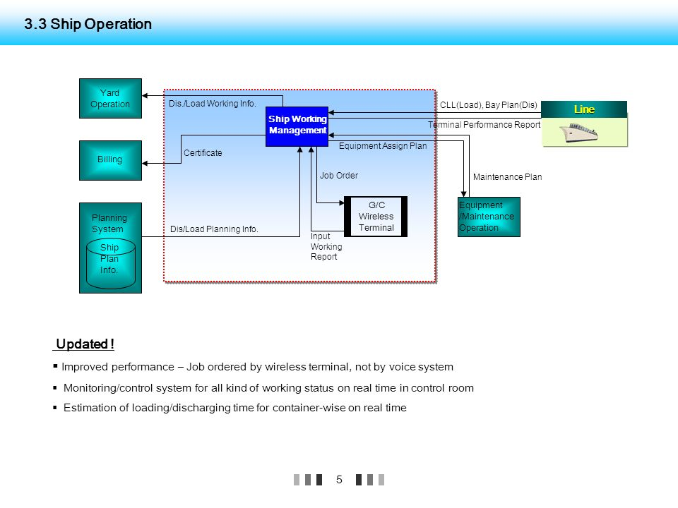 ship operations and management pdf