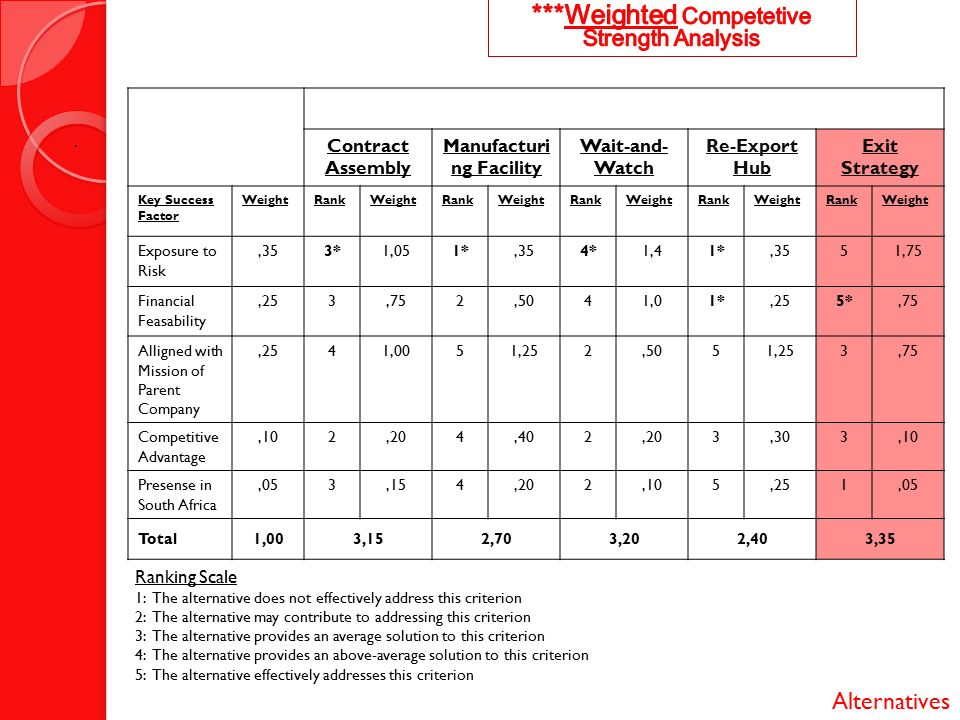 29 Manufacturing Facility Weighted Competetive Strength Analysis Contract Assembly