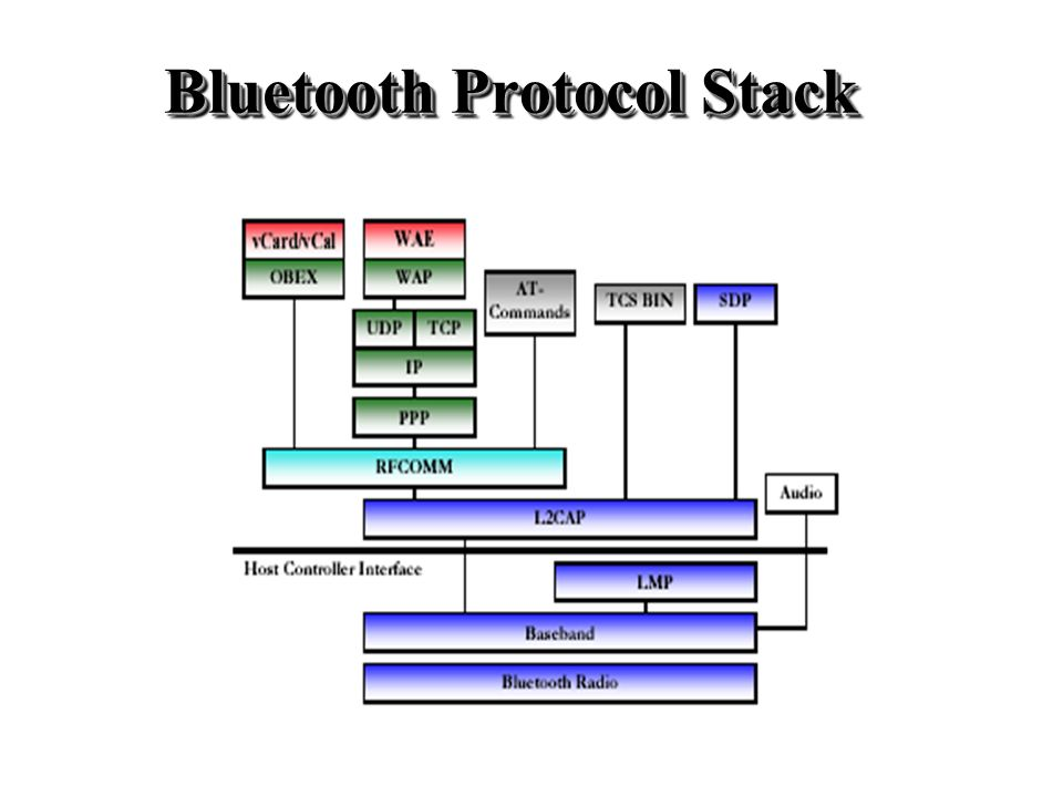 Bluetooth (BT) Protocol Architecture - ppt video online download