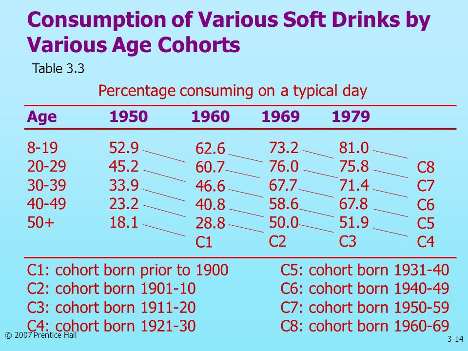 Consumption of Various Soft Drinks by Various Age Cohorts