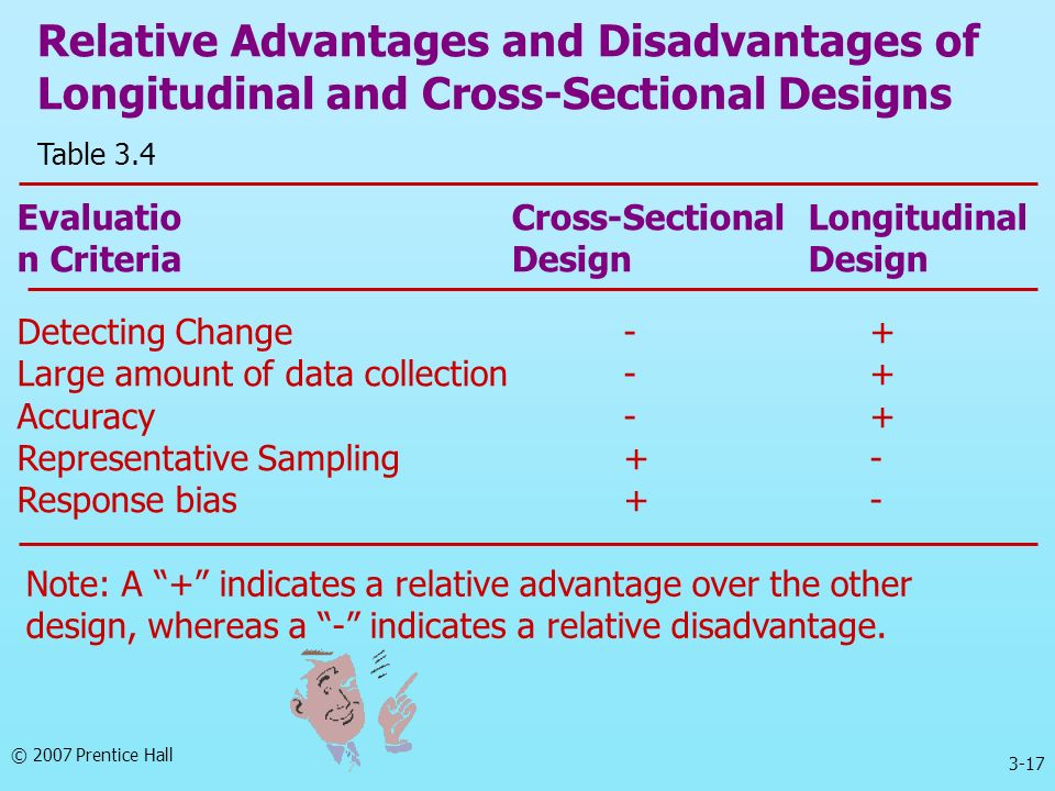 Relative Advantages and Disadvantages of Longitudinal and Cross-Sectional Designs