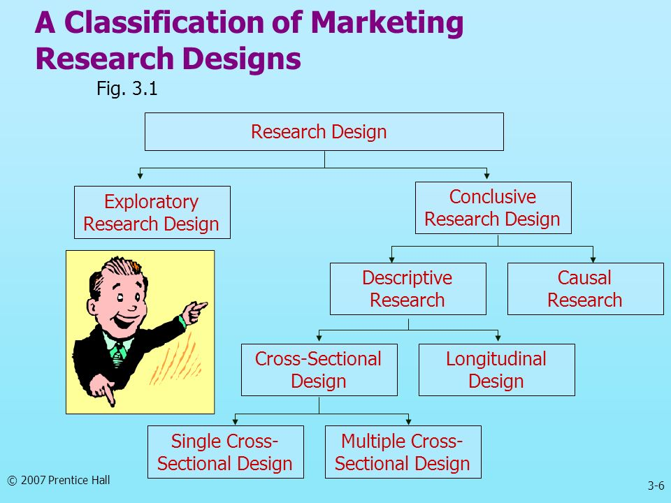 A Classification of Marketing Research Designs