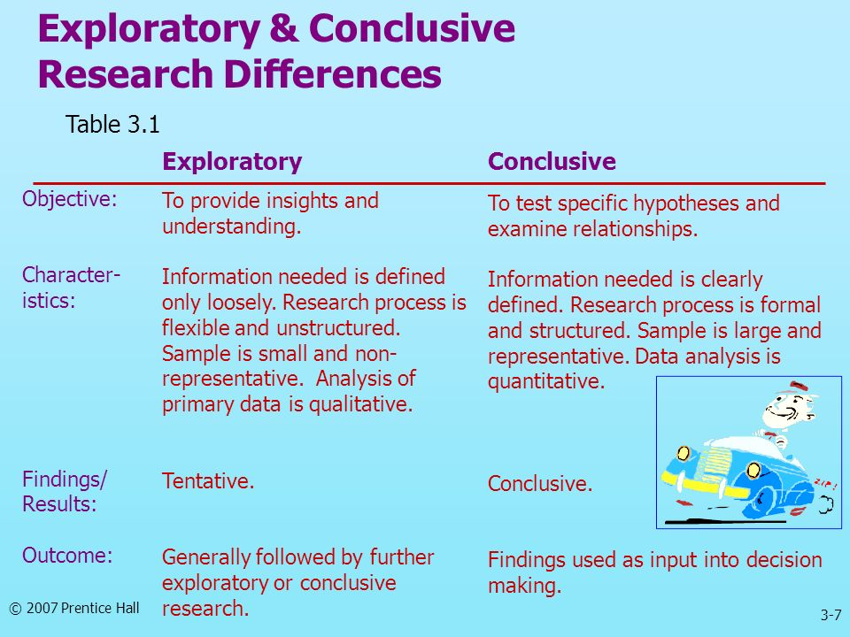 Exploratory & Conclusive Research Differences