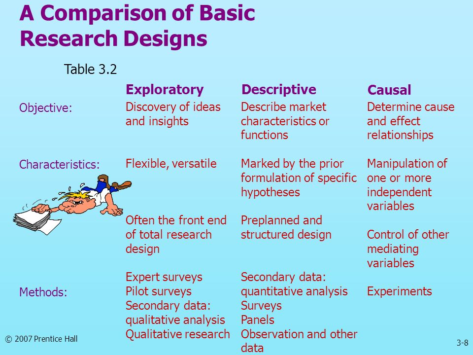 A Comparison of Basic Research Designs