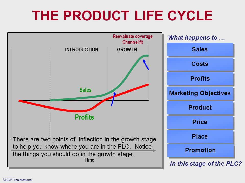 the product life cycle profits what happens to sales costs profits