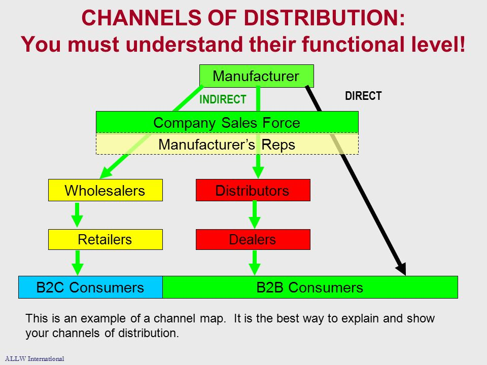 cadbury channels access and distribution levels Include world.