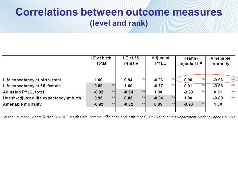 Correlations between outcome measures (level and rank)