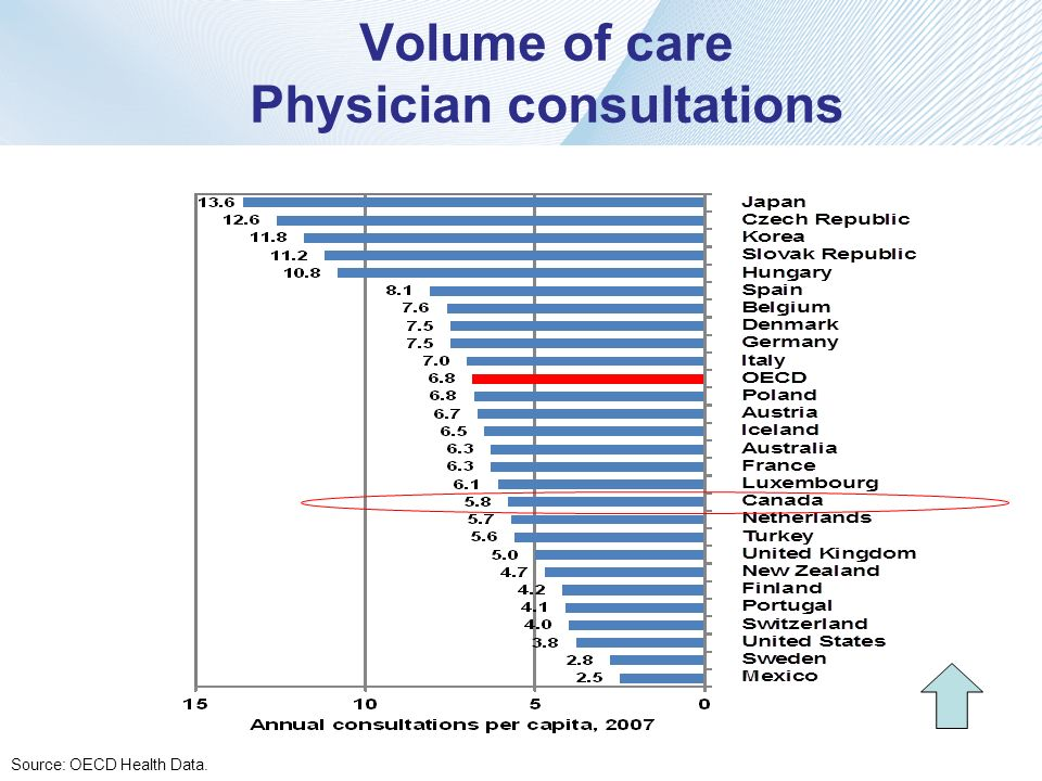 Volume of care Physician consultations