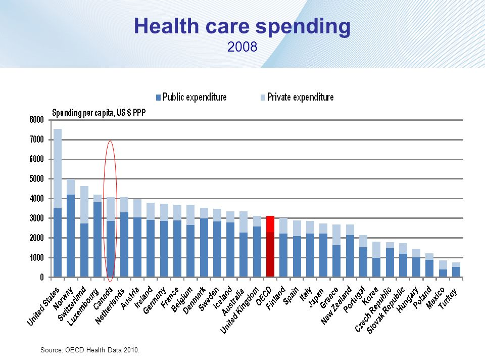 Health care spending 2008 Source: OECD Health Data 2010.